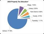 property taxes 2020