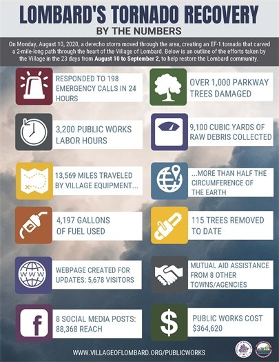 storm recovery 2020 infographic