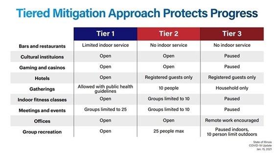 Tiered Mitigation Chart