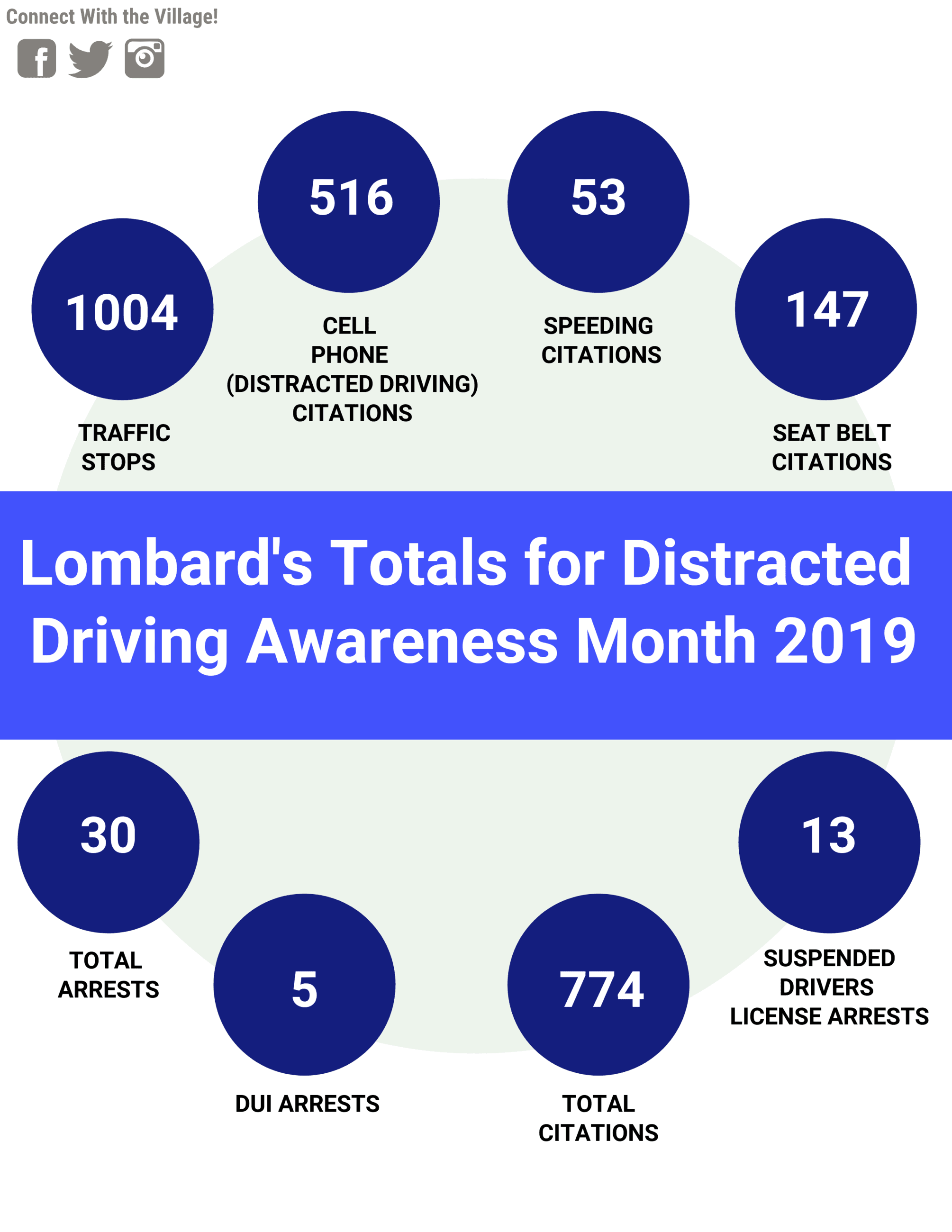 Distracted Driving Month 2019 Totals